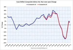 Case Shiller YoY Change July 2010
