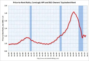 House Price-to-rent ratio June 2010