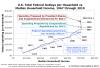 Les Etats-Unis se transforment en économie socialiste