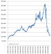 L'évolution du marché inter-bancaire aux Etats Unis