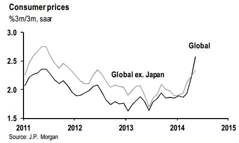 GlobalInflation