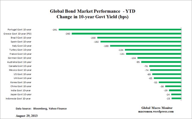 Global Bond_YTD