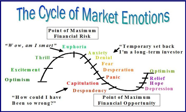cycle-of-emotions