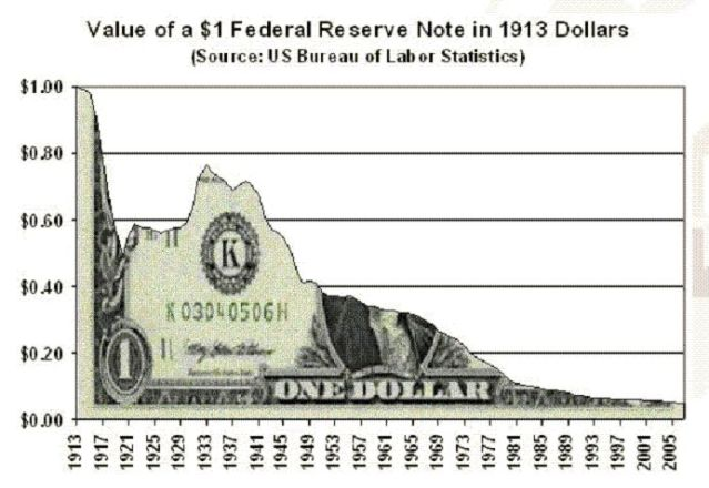 chart-dollar-fed-destruction