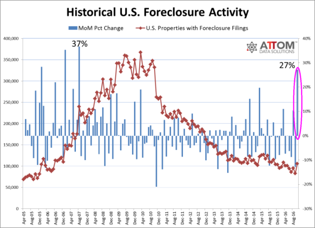 foreclosure_activity_historical_oct_2016